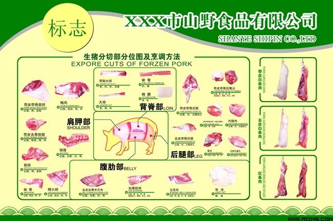 猪肉分割图展板psd分层素材